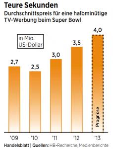 Werbung Tv Kosten