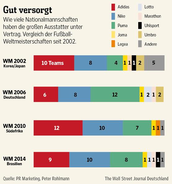 Ausrüster der Weltmeisterschaften 2002 bis 2014