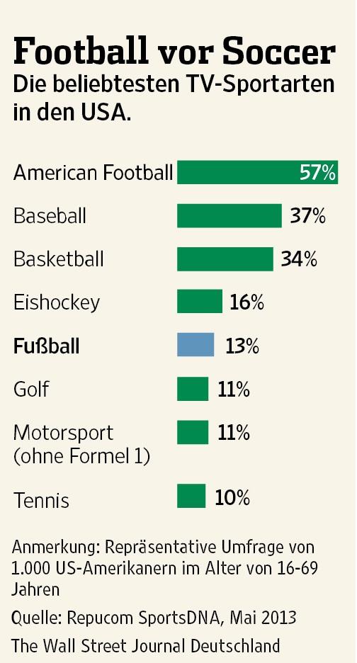 Sportarten Usa